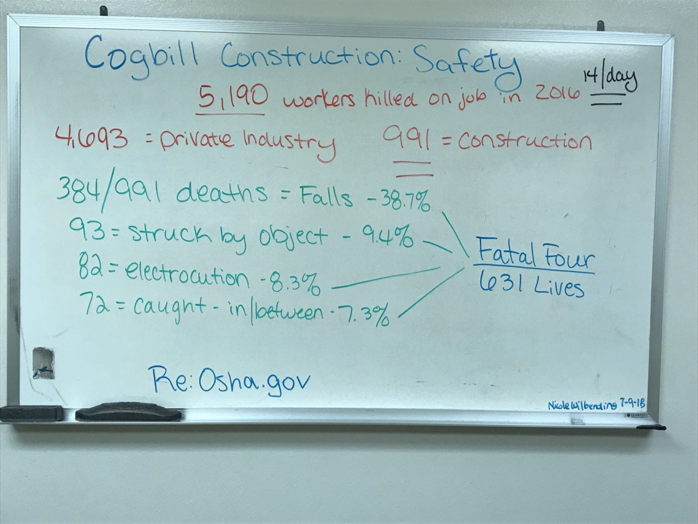 Fatal Four Safety | Cogbill